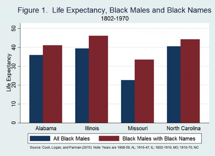 Black Male Names life expectency by Michigan State University
